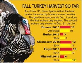 FALL TURKEY HARVEST SO FAR