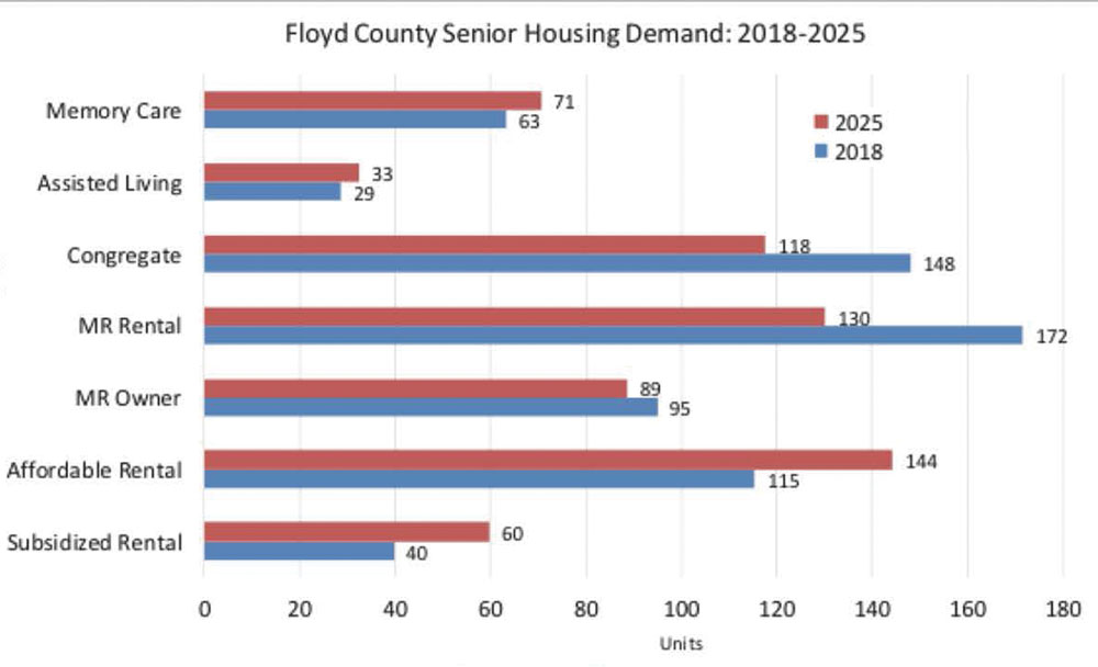 Floyd County housing needs assessment shows seniors top list