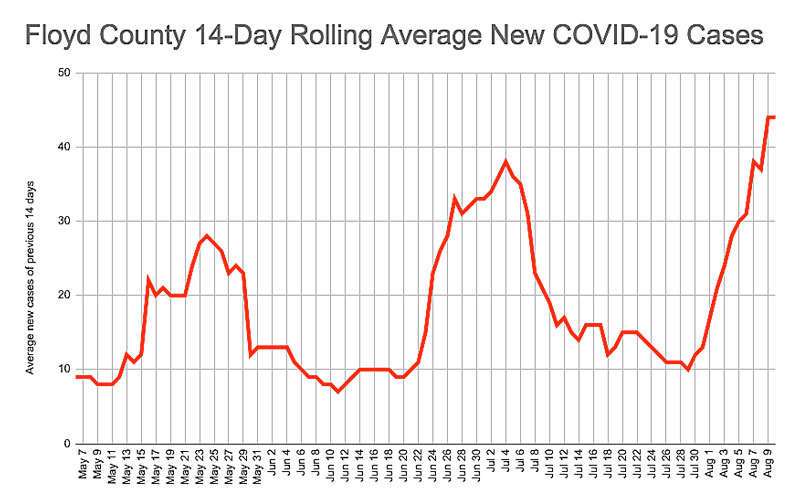 COVID-19 cases spike to record rate in Floyd County