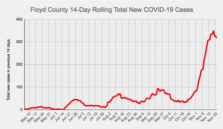 Chautauqua outbreak part of climbing area COVID-19 cases