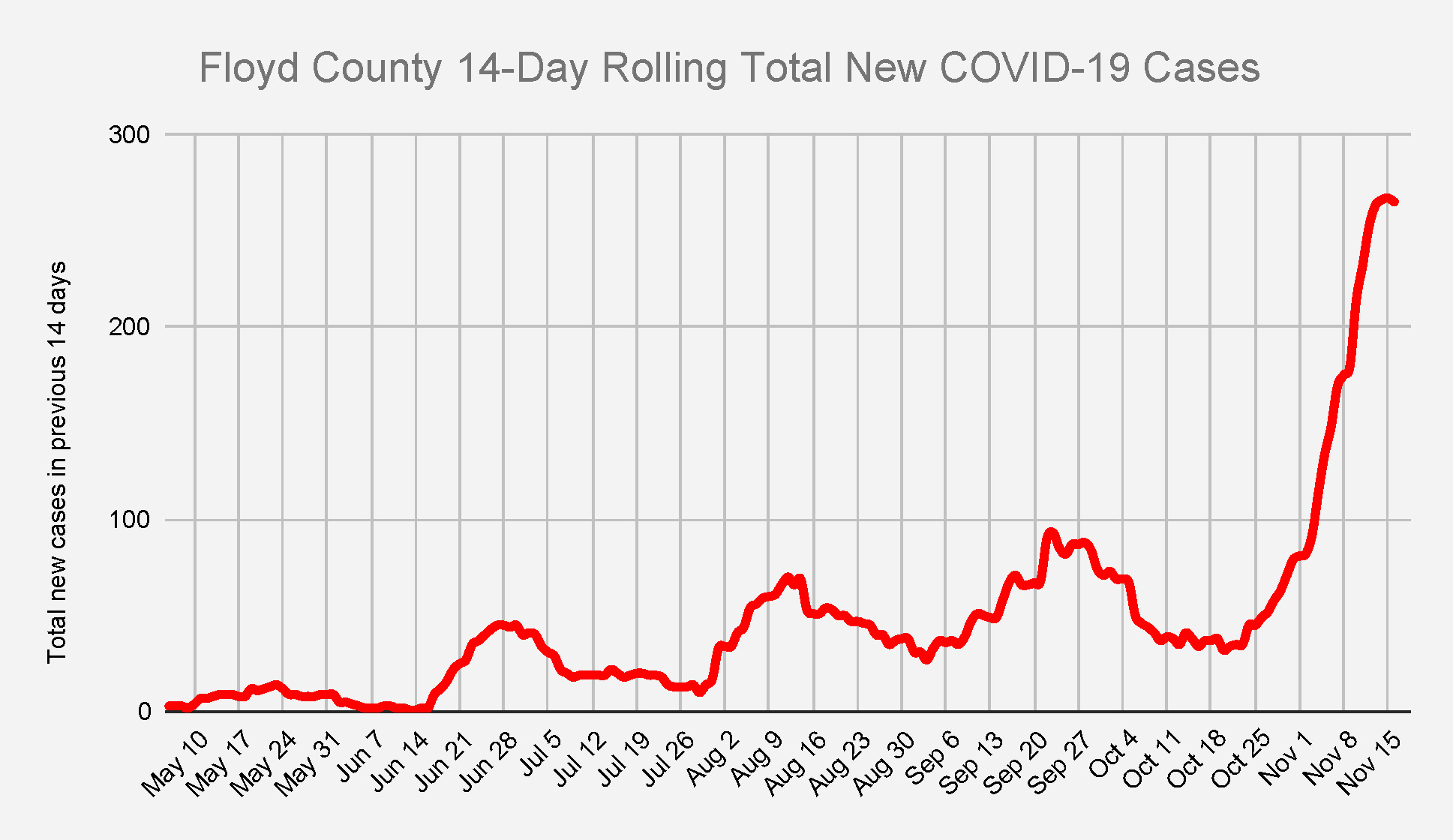 Floyd County COVID-19 cases continue to escalate