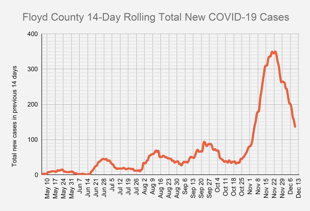 State classification change alters Floyd County COVID-19 death total; new infection rate decreasing
