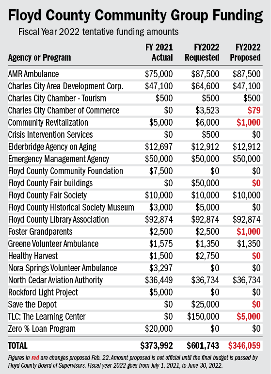 Floyd County Supervisors looking at reducing pay increases, trimming department budget increases, cutting outside group grants